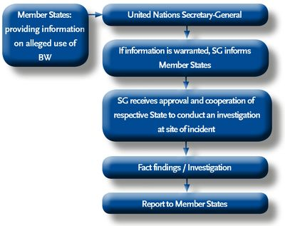 Graphical illustration of the Secretary-General´s Mechanism (UNSGM)for investigation of alleged use of chemical and biological weapons