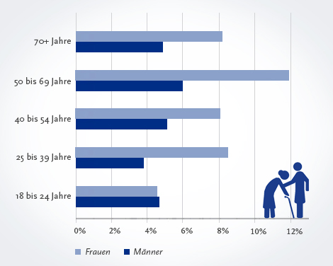 Informationsgrafik: Pflegende Angehörige. Quelle: © Robert Koch-Institut