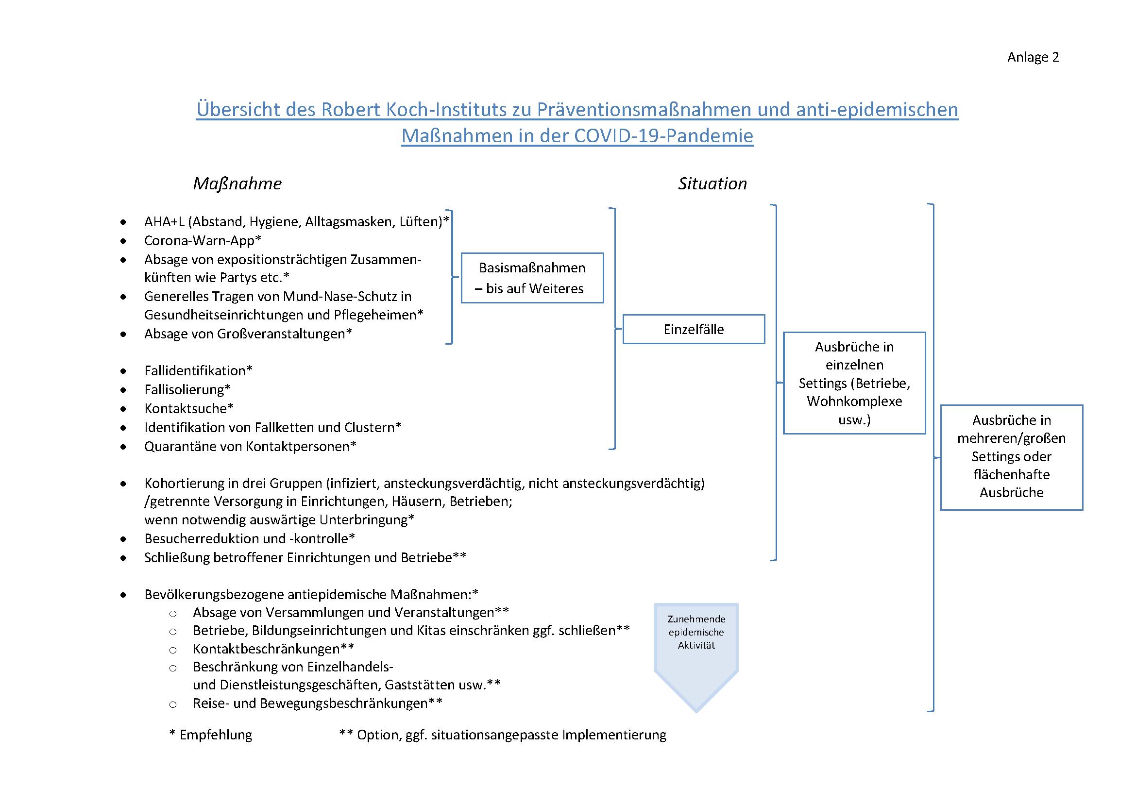RKI   Coronavirus SARS CoV 8   Die Pandemie in Deutschland in den ...