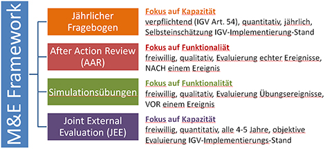 Abbildung 1: Komponenten des IGV Monitoring and Evaluation Framework der WHO. Quelle: RKI
