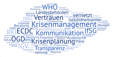 Wortwolke zum Thema Preparedness and Response