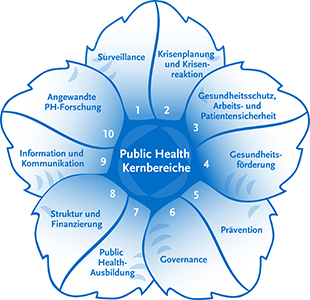 Die Public-Health-Blume des Robert Koch-Instituts. Quelle: RKI
